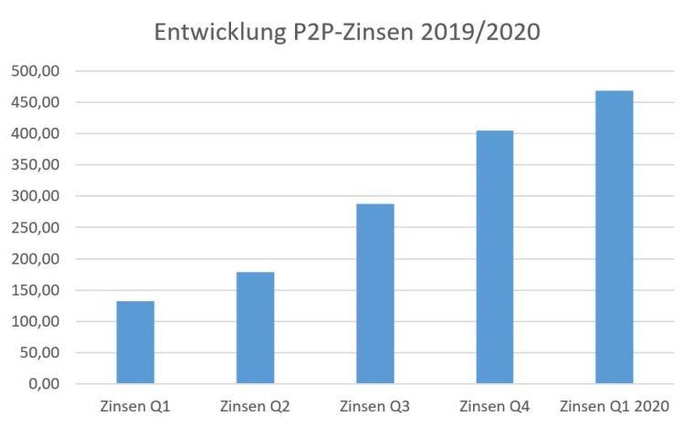 P2P-Investments und ihre Zinsen: So entwickelt sich mein passives Einkommen durch P2P-Kredite
